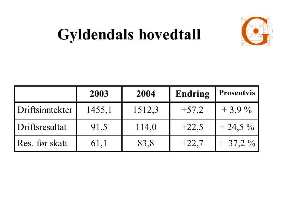 GNF 2004 Skjønn og generell litteratur Tilbakegang totalmarked.