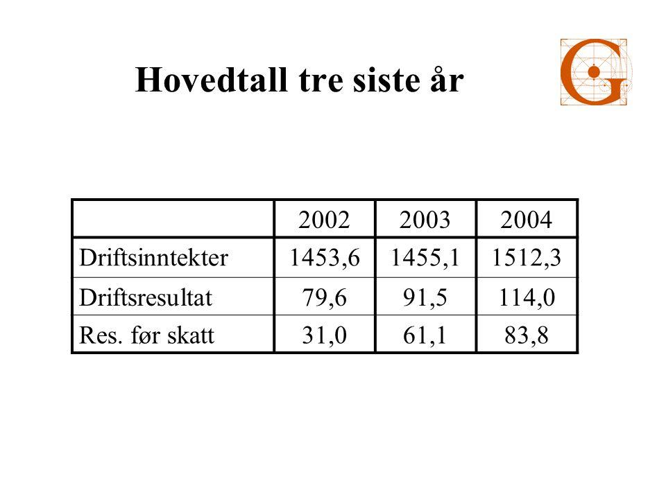 Hovedtall tre siste år 200220032004 Driftsinntekter1453,61455,11512,3 Driftsresultat79,691,5114,0 Res.