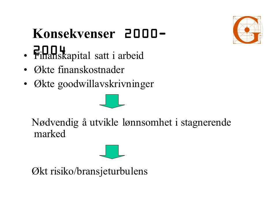 Finanskapital satt i arbeid Økte finanskostnader Økte goodwillavskrivninger Nødvendig å utvikle lønnsomhet i stagnerende marked Økt risiko/bransjeturbulens Konsekvenser 2000- 2004