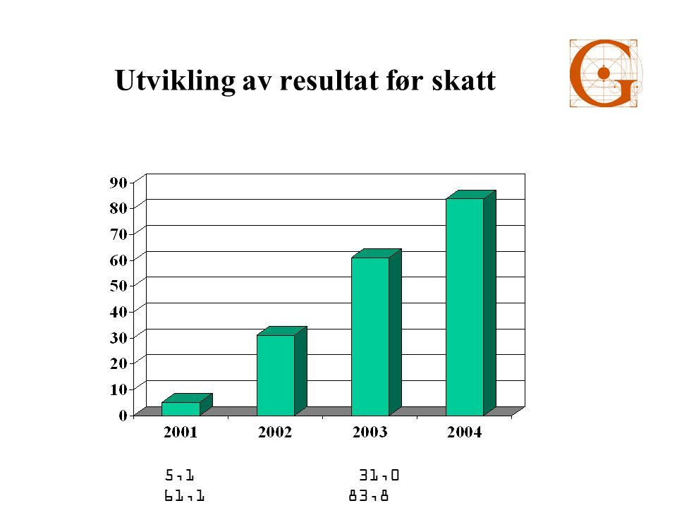 ARK Utvider og utvikler bokmarkedet.Har bygget gode relasjoner til leverandører.