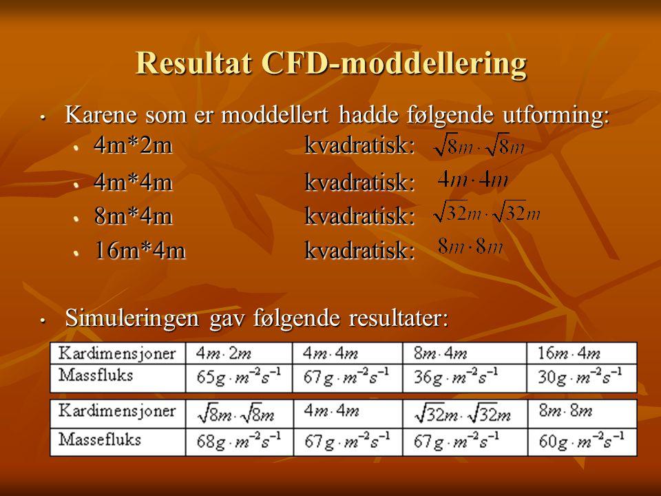 Resultat CFD-moddellering Karene som er moddellert hadde følgende utforming: Karene som er moddellert hadde følgende utforming: 4m*2mkvadratisk: 4m*2mkvadratisk: 4m*4mkvadratisk: 4m*4mkvadratisk: 8m*4mkvadratisk: 8m*4mkvadratisk: 16m*4mkvadratisk: 16m*4mkvadratisk: Simuleringen gav følgende resultater: Simuleringen gav følgende resultater: