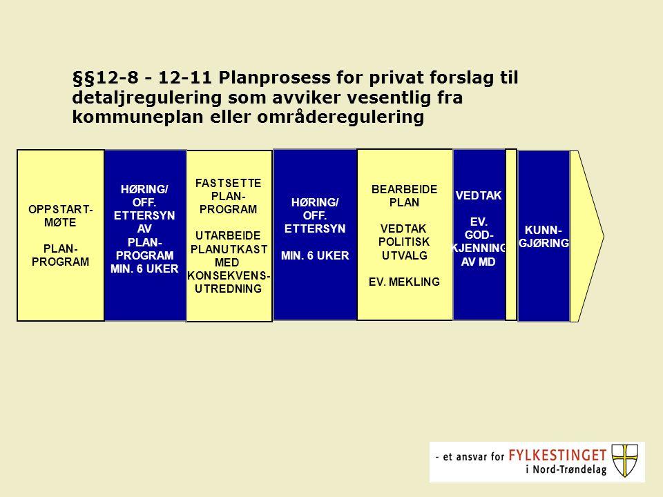 FASTSETTE PLAN- PROGRAM UTARBEIDE PLANUTKAST MED KONSEKVENS- UTREDNING HØRING/ OFF.