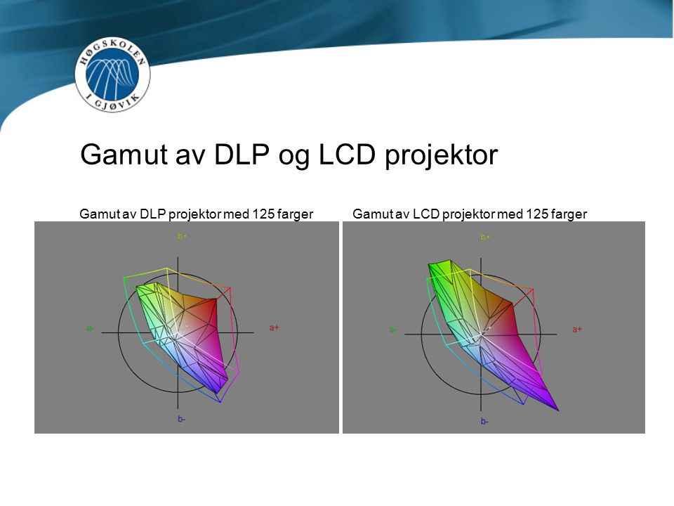 Gamut av DLP og LCD projektor Gamut av DLP projektor med 125 farger Gamut av LCD projektor med 125 farger