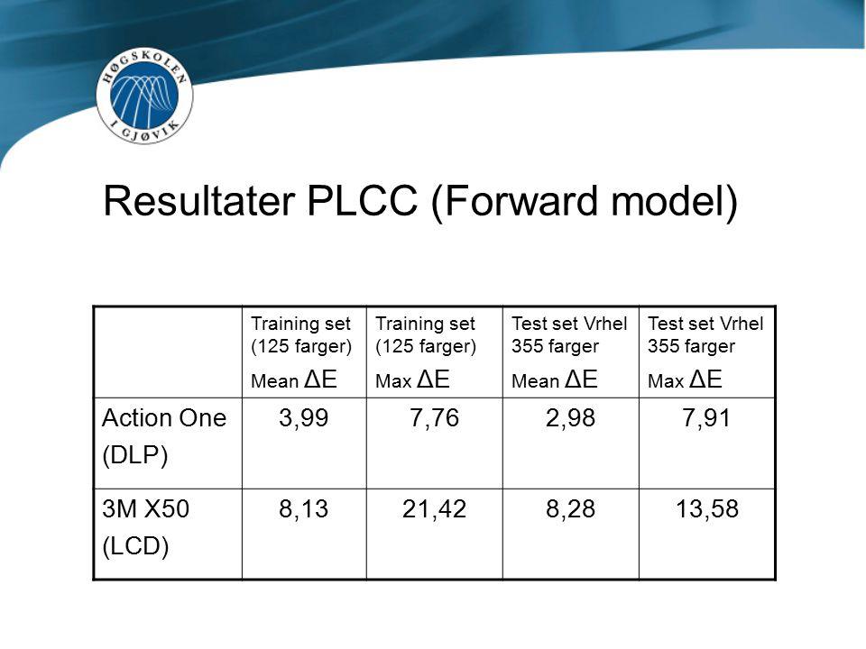 Inverse model PLCC