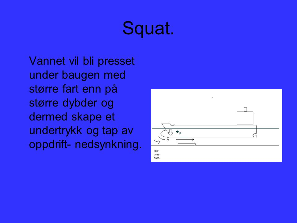Squat. Vannet vil bli presset under baugen med større fart enn på større dybder og dermed skape et undertrykk og tap av oppdrift- nedsynkning.