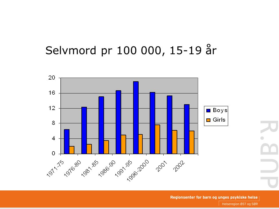 Selvmord pr 100 000, 15-19 år