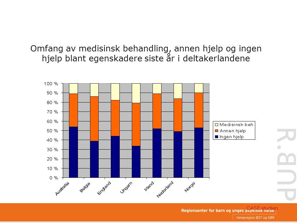 Omfang av medisinsk behandling, annen hjelp og ingen hjelp blant egenskadere siste år i deltakerlandene CASE studien