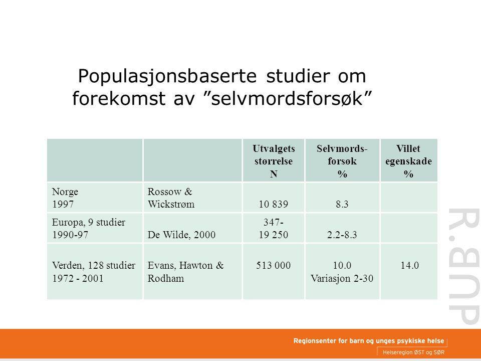 Populasjonsbaserte studier om forekomst av selvmordsforsøk Utvalgets størrelse N Selvmords- forsøk % Villet egenskade % Norge 1997 Rossow & Wickstrøm10 8398.3 Europa, 9 studier 1990-97De Wilde, 2000 347- 19 2502.2-8.3 Verden, 128 studier 1972 - 2001 Evans, Hawton & Rodham 513 00010.0 Variasjon 2-30 14.0