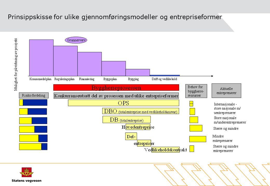Prinsippskisse for ulike gjennomføringsmodeller og entrepriseformer