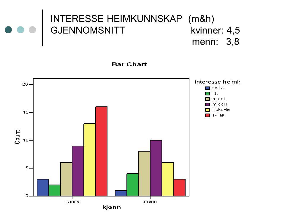 INTERESSE HEIMKUNNSKAP (m&h) GJENNOMSNITT kvinner: 4,5 menn: 3,8