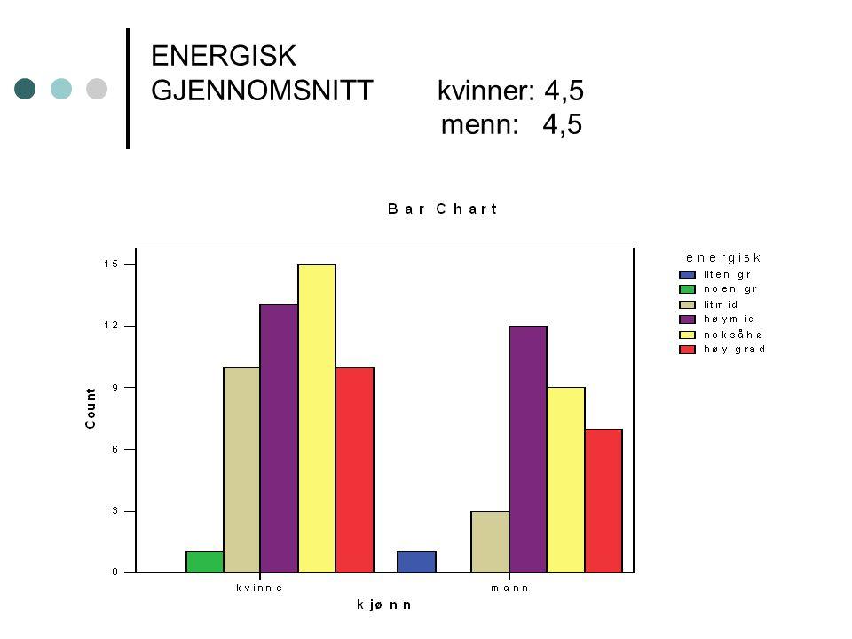 ENERGISK GJENNOMSNITT kvinner: 4,5 menn: 4,5