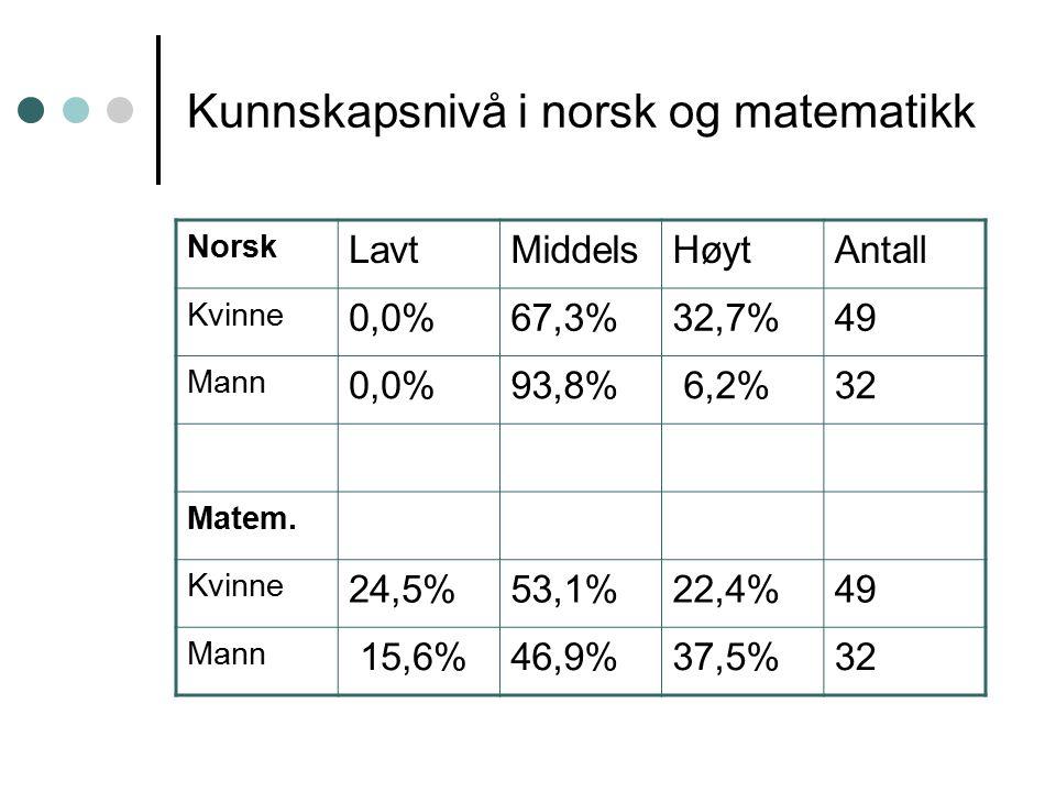 Kunnskapsnivå i norsk og matematikk Norsk LavtMiddelsHøytAntall Kvinne 0,0%67,3%32,7%49 Mann 0,0%93,8% 6,2%32 Matem.