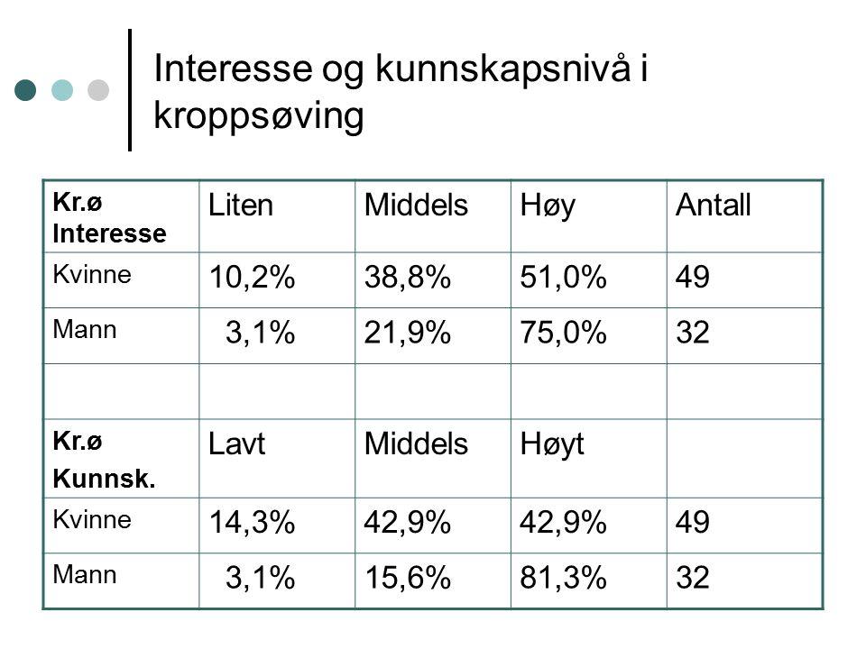 Interesse og kunnskapsnivå i kroppsøving Kr.ø Interesse LitenMiddelsHøyAntall Kvinne 10,2%38,8%51,0%49 Mann 3,1%21,9%75,0%32 Kr.ø Kunnsk.