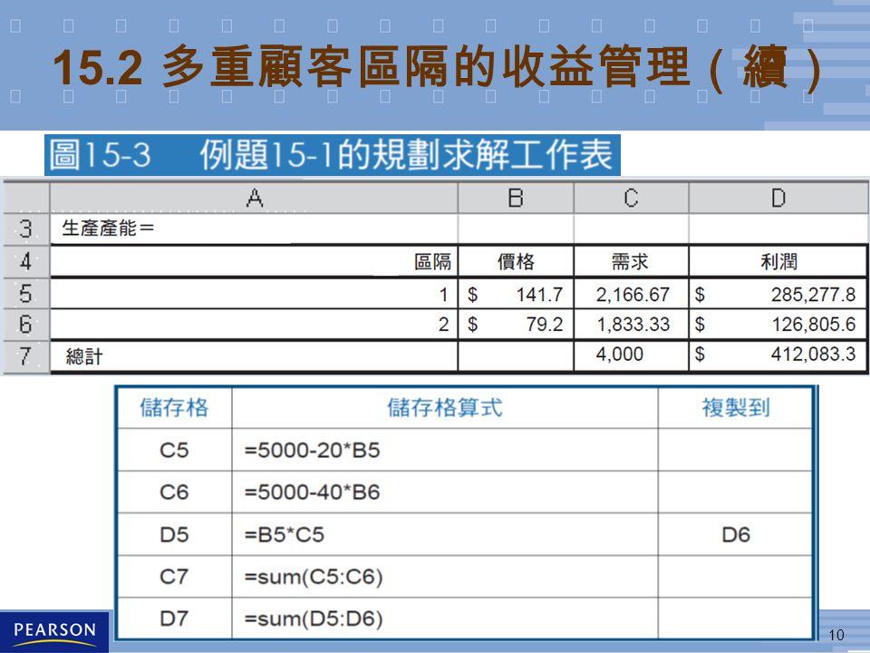 10 © 2011 台灣培生教育出版 (Pearson Education Taiwan) 15.2 多重顧客區隔的收益管理(續)