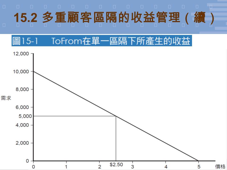 7 © 2011 台灣培生教育出版 (Pearson Education Taiwan) 15.2 多重顧客區隔的收益管理(續)