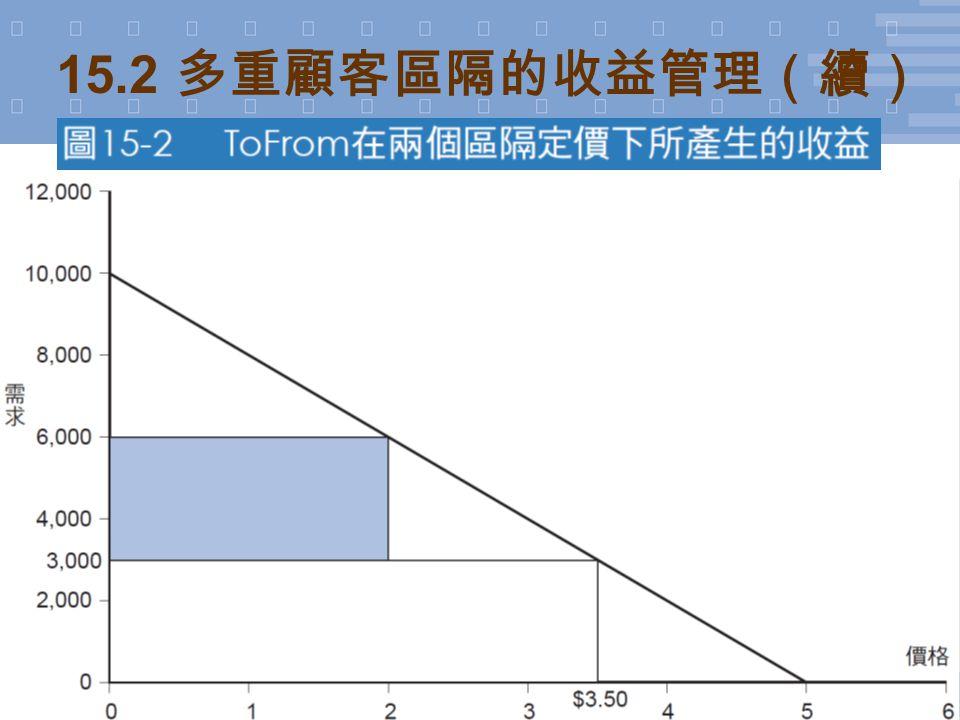 8 © 2011 台灣培生教育出版 (Pearson Education Taiwan) 15.2 多重顧客區隔的收益管理(續)