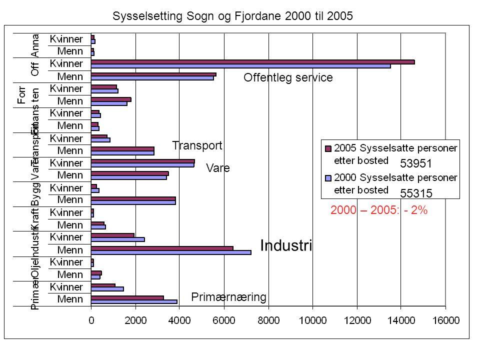 Industri Primærnæring Vare Offentleg service Transport Sysselsetting Sogn og Fjordane 2000 til 2005 55315 53951 2000 – 2005: - 2%