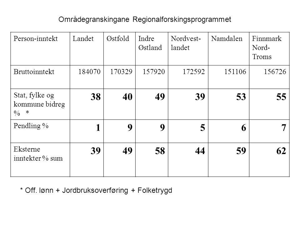 Person-inntektLandetØstfoldIndre Østland Nordvest- landet NamdalenFinnmark Nord- Troms Bruttoinntekt184070170329157920172592151106156726 Stat, fylke og kommune bidreg % * 384049395355 Pendling % 199567 Eksterne inntekter % sum 394958445962 * Off.