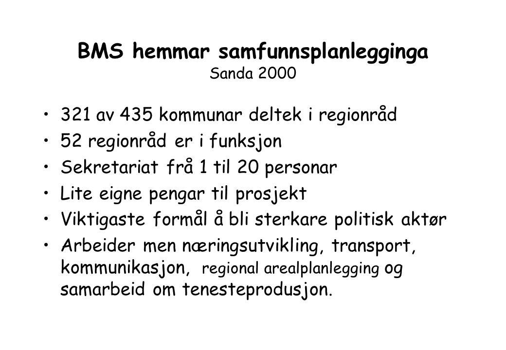BMS hemmar samfunnsplanlegginga Sanda 2000 321 av 435 kommunar deltek i regionråd 52 regionråd er i funksjon Sekretariat frå 1 til 20 personar Lite eigne pengar til prosjekt Viktigaste formål å bli sterkare politisk aktør Arbeider men næringsutvikling, transport, kommunikasjon, regional arealplanlegging og samarbeid om tenesteprodusjon.