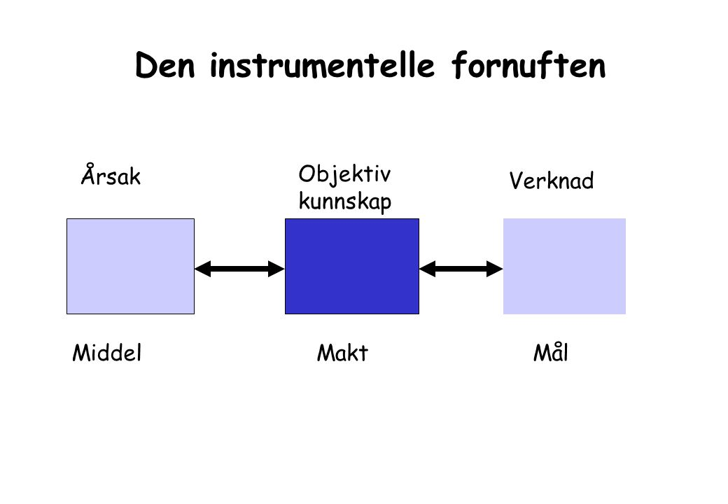Årsak Verknad MiddelMål Objektiv kunnskap Makt Den instrumentelle fornuften