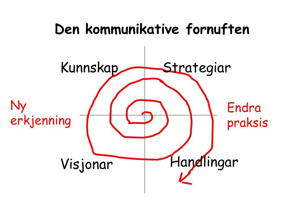 Strategiar Handlingar Visjonar Kunnskap Endra praksis Ny erkjenning Den kommunikative fornuften