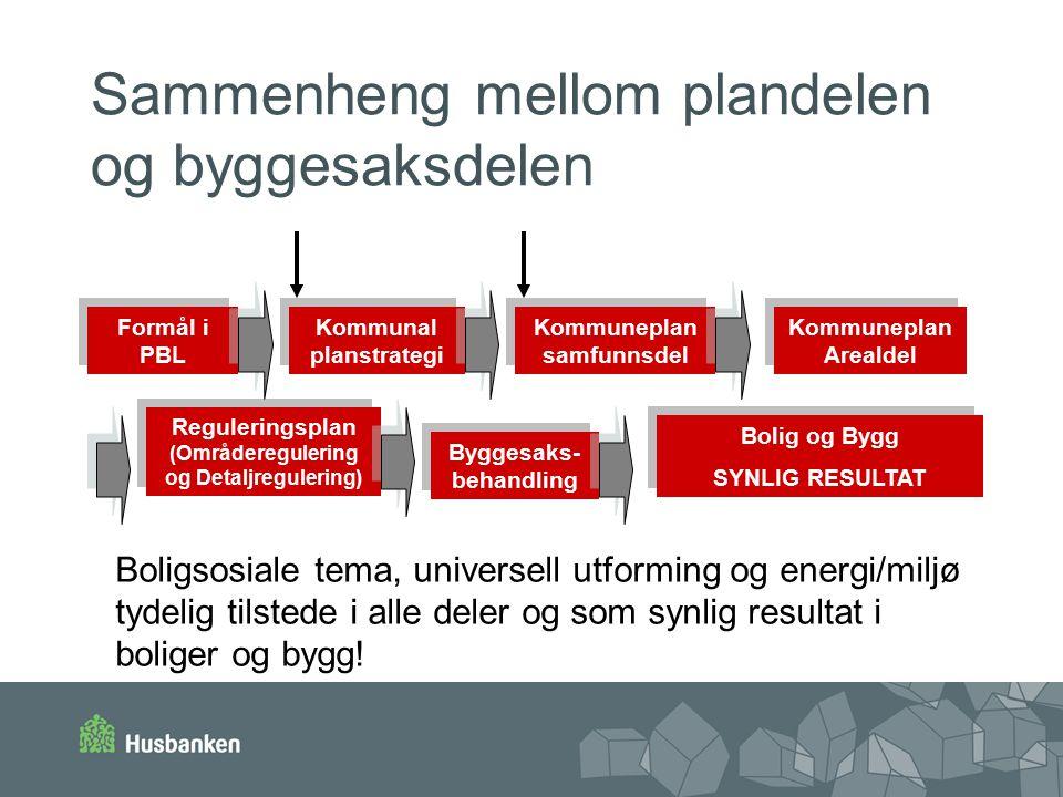 Sammenheng mellom plandelen og byggesaksdelen Formål i PBL Formål i PBL Kommunal planstrategi Kommuneplan Arealdel Kommuneplan Arealdel Reguleringsplan (Områderegulering og Detaljregulering) Byggesaks- behandling Kommuneplan samfunnsdel Kommuneplan samfunnsdel Bolig og Bygg SYNLIG RESULTAT Bolig og Bygg SYNLIG RESULTAT Boligsosiale tema, universell utforming og energi/miljø tydelig tilstede i alle deler og som synlig resultat i boliger og bygg!