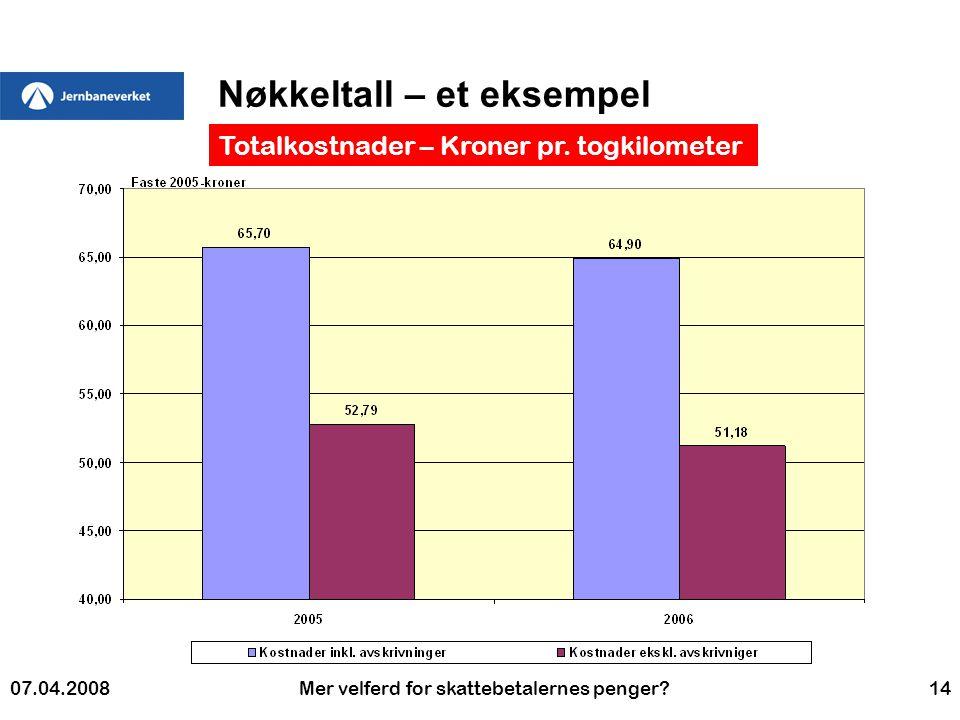 07.04.2008Mer velferd for skattebetalernes penger 14 Nøkkeltall – et eksempel Totalkostnader – Kroner pr.