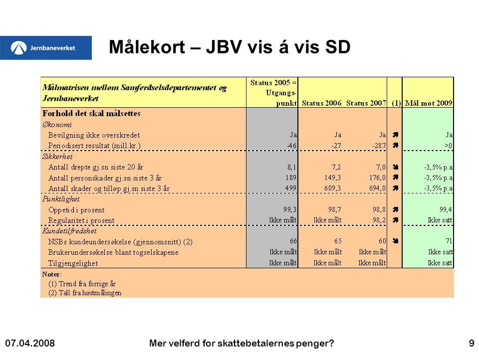 07.04.2008Mer velferd for skattebetalernes penger 9 Målekort – JBV vis á vis SD