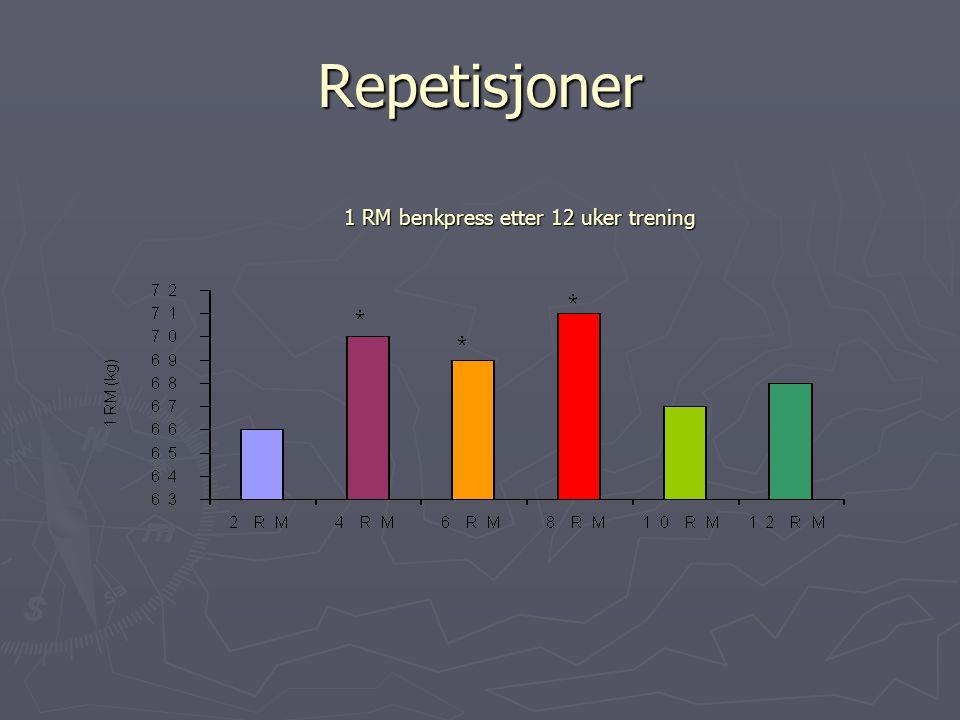 Repetisjoner 1 RM benkpress etter 12 uker trening