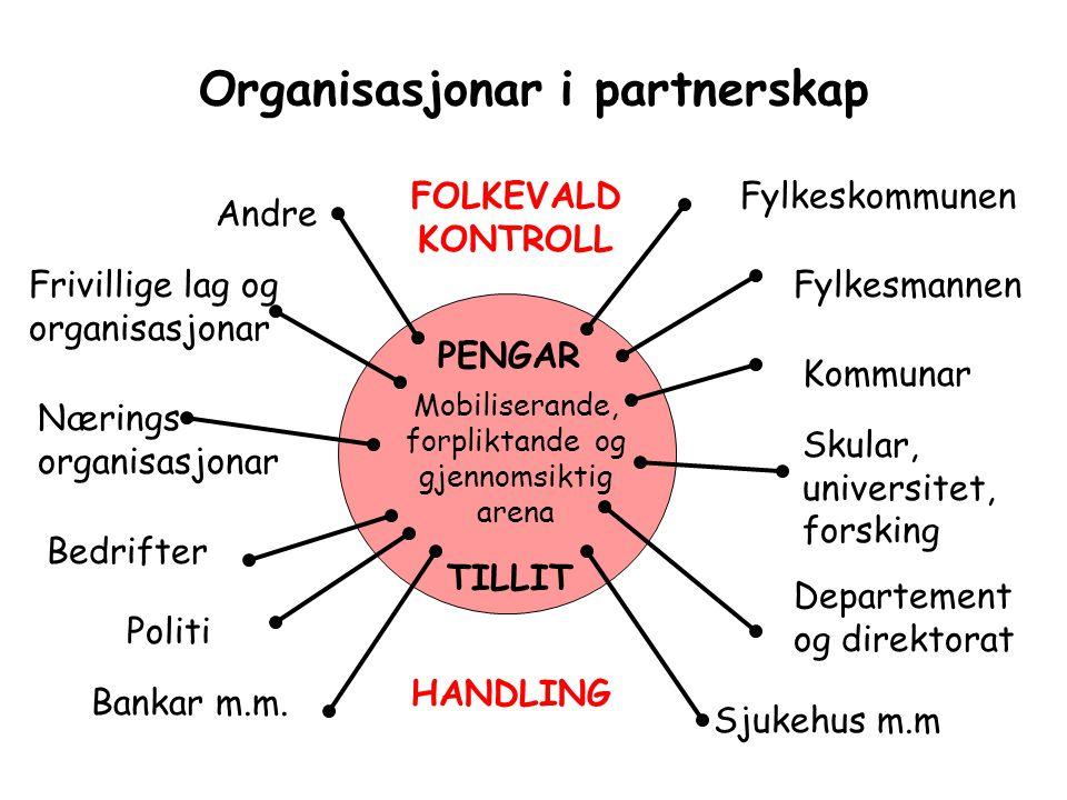 Organisasjonar i partnerskap Skular, universitet, forsking Departement og direktorat Bankar m.m. Sjukehus m.m Bedrifter Mobiliserande, forpliktande og