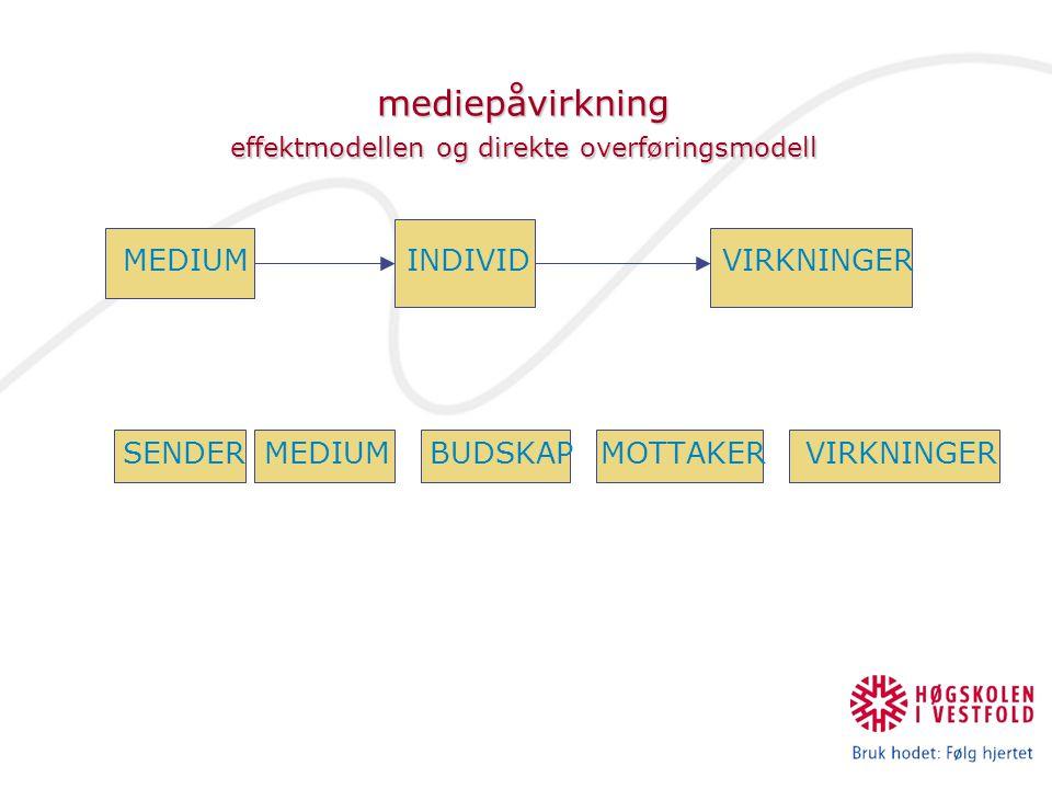 mediepåvirkning effektmodellen og direkte overføringsmodell mediepåvirkning effektmodellen og direkte overføringsmodell MEDIUM INDIVID VIRKNINGER SEND