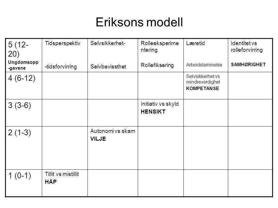Eriksons modell 5 (12- 20) Ungdomsopp -gavene Tidsperspektiv -tidsforvirring Selvsikkerhet- Selvbevissthet Rolleeksperime ntering Rollefiksering Læretid Arbeidslammelse Identitet vs rolleforvirring SAMHØRIGHET 4 (6-12) Selvsikkerhet vs mindreverdighet KOMPETANSE 3 (3-6) Initiativ vs skyld HENSIKT 2 (1-3) Autonomi vs skam VILJE 1 (0-1) Tillit vs mistillit HÅP
