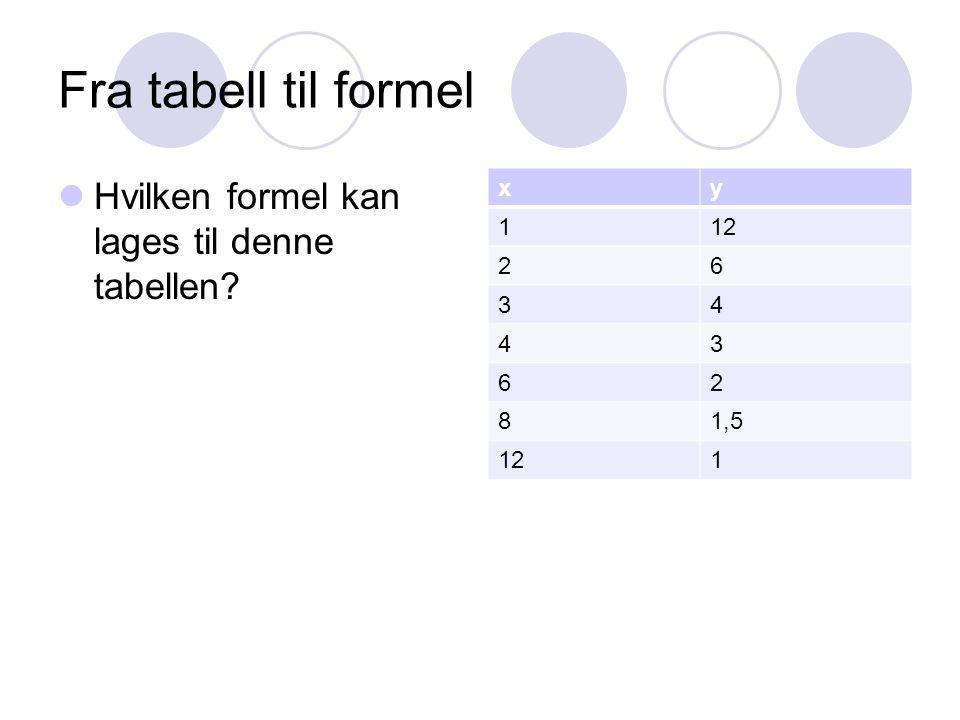Fra tabell til formel Hvilken formel kan lages til denne tabellen? xy 112 26 34 43 62 81,5 121