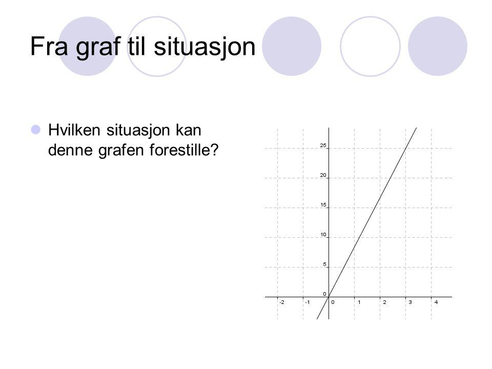 Fra graf til situasjon Hvilken situasjon kan denne grafen forestille?