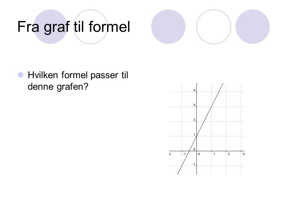 Fra graf til formel Hvilken formel passer til denne grafen?