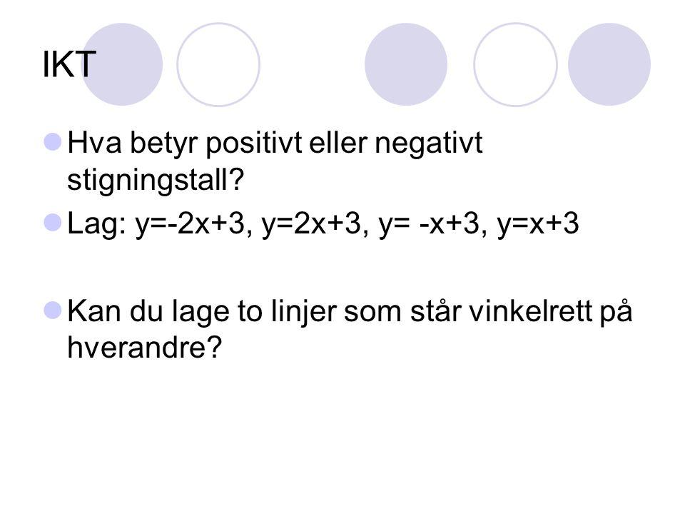 IKT Hva betyr positivt eller negativt stigningstall? Lag: y=-2x+3, y=2x+3, y= -x+3, y=x+3 Kan du lage to linjer som står vinkelrett på hverandre?