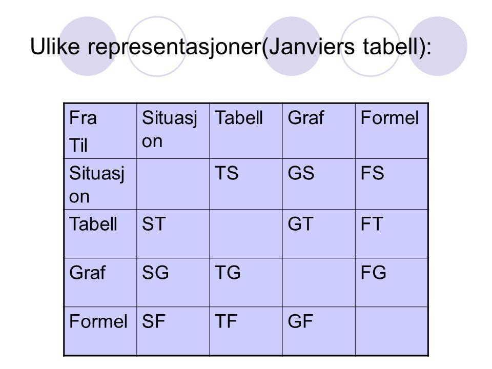 Ulike representasjoner(Janviers tabell): Fra Til Situasj on TabellGrafFormel Situasj on TSGSFS TabellSTGTFT GrafSGTGFG FormelSFTFGF