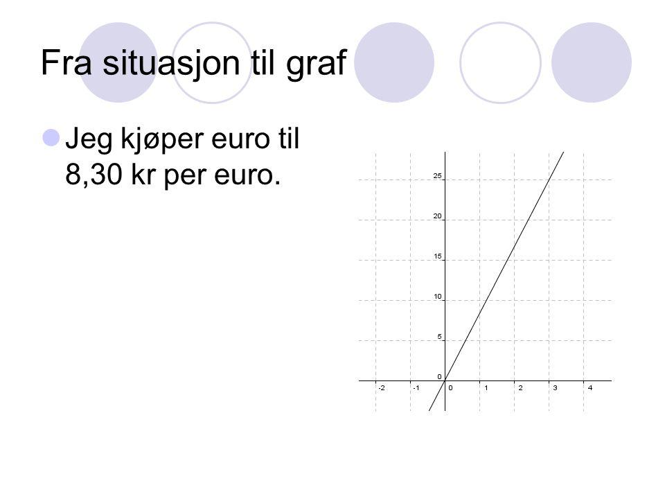 Fra situasjon til graf Jeg kjøper euro til 8,30 kr per euro.