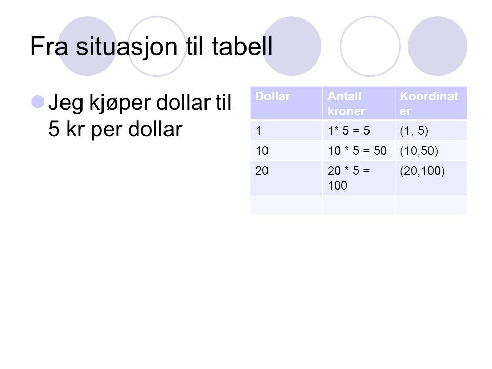 Fra situasjon til tabell Jeg kjøper dollar til 5 kr per dollar DollarAntall kroner Koordinat er 11* 5 = 5(1, 5) 1010 * 5 = 50(10,50) 2020 * 5 = 100 (2