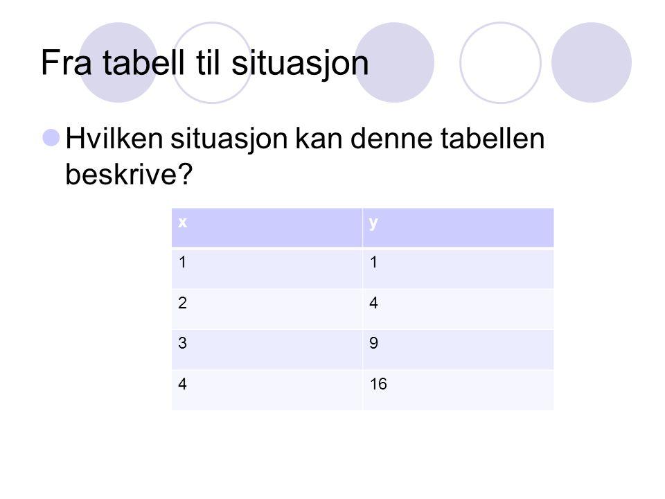 Fra tabell til situasjon Hvilken situasjon kan denne tabellen beskrive? xy 11 24 39 416