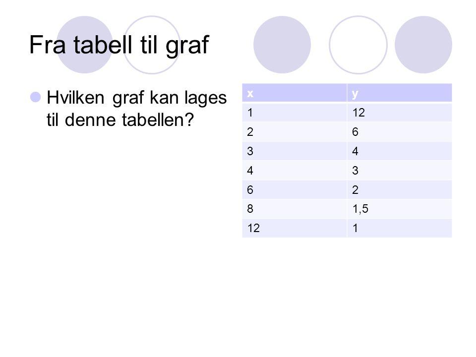 Fra tabell til graf Hvilken graf kan lages til denne tabellen? xy 112 26 34 43 62 81,5 121