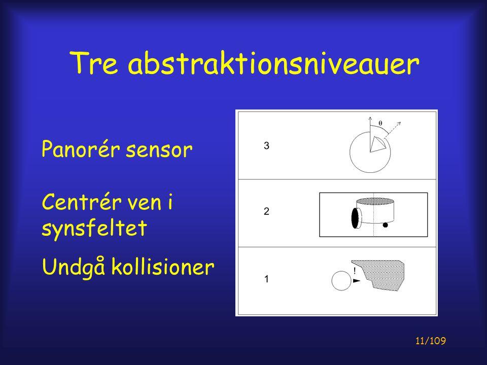 11/109 Tre abstraktionsniveauer Panorér sensor Centrér ven i synsfeltet Undgå kollisioner