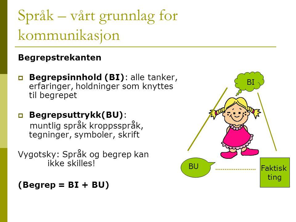 Språk – vårt grunnlag for kommunikasjon Begrepstrekanten  Begrepsinnhold (BI): alle tanker, erfaringer, holdninger som knyttes til begrepet  Begreps
