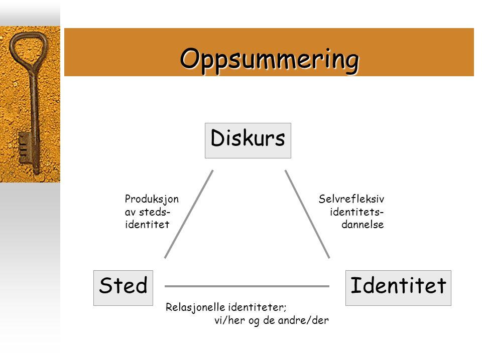 Oppsummering Diskurs StedIdentitet Selvrefleksiv identitets- dannelse Relasjonelle identiteter; vi/her og de andre/der Produksjon av steds- identitet