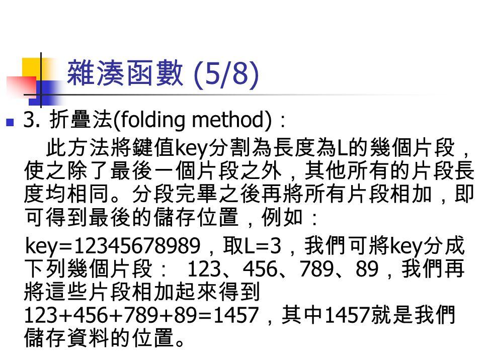雜湊函數 (5/8) 3. 折疊法 (folding method) : 此方法將鍵值 key 分割為長度為 L 的幾個片段, 使之除了最後一個片段之外,其他所有的片段長 度均相同。分段完畢之後再將所有片段相加,即 可得到最後的儲存位置,例如: key=12345678989 ,取 L=3 ,我們可