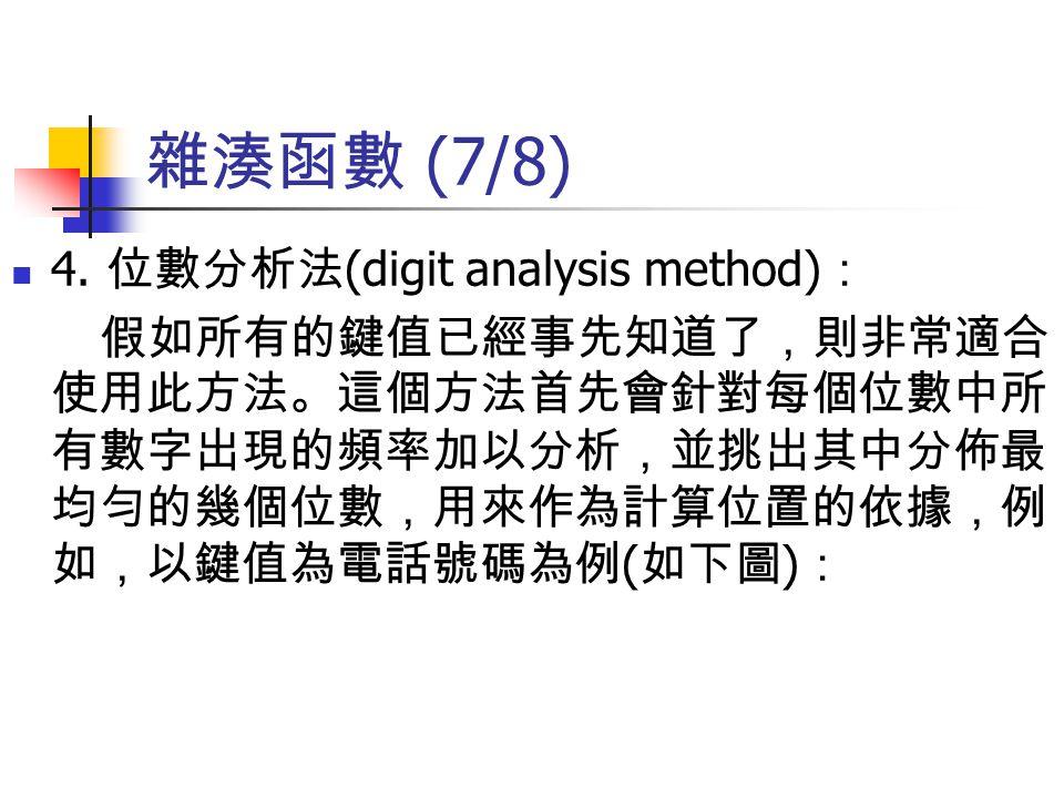 雜湊函數 (7/8) 4. 位數分析法 (digit analysis method) : 假如所有的鍵值已經事先知道了,則非常適合 使用此方法。這個方法首先會針對每個位數中所 有數字出現的頻率加以分析,並挑出其中分佈最 均勻的幾個位數,用來作為計算位置的依據,例 如,以鍵值為電話號碼為例 ( 如下