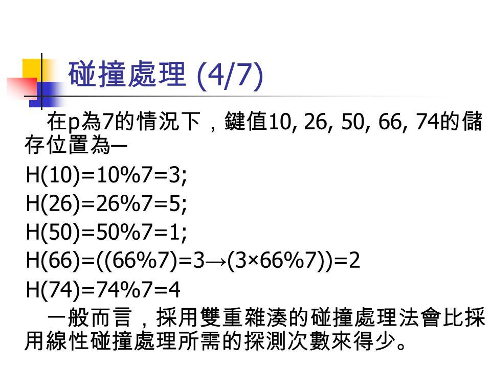 碰撞處理 (4/7) 在 p 為 7 的情況下,鍵值 10, 26, 50, 66, 74 的儲 存位置為 ─ H(10)=10%7=3; H(26)=26%7=5; H(50)=50%7=1; H(66)=((66%7)=3 → (3×66%7))=2 H(74)=74%7=4 一般而言,採用雙重