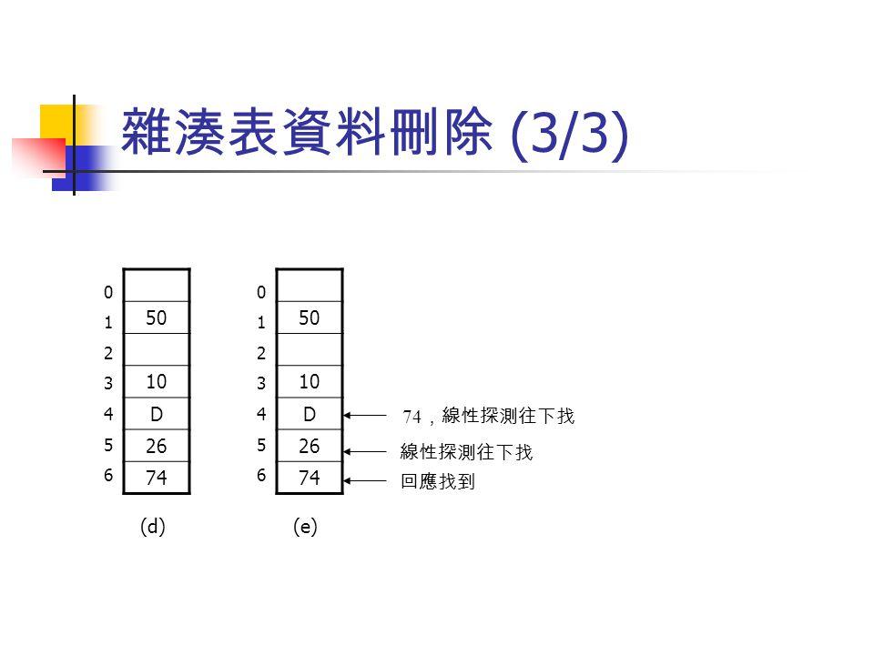 雜湊表資料刪除 (3/3) 01234560123456 50 10 D 26 74 (d)(e) 50 10 D 26 74 01234560123456 74 ,線性探測往下找 線性探測往下找 回應找到
