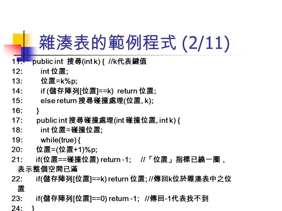 雜湊表的範例程式 (2/11) 11: public int 搜尋 (int k) { //k 代表鍵值 12: int 位置 ; 13: 位置 =k%p; 14: if ( 儲存陣列 [ 位置 ]==k) return 位置 ; 15: else return 搜尋碰撞處理 ( 位置, k); 1