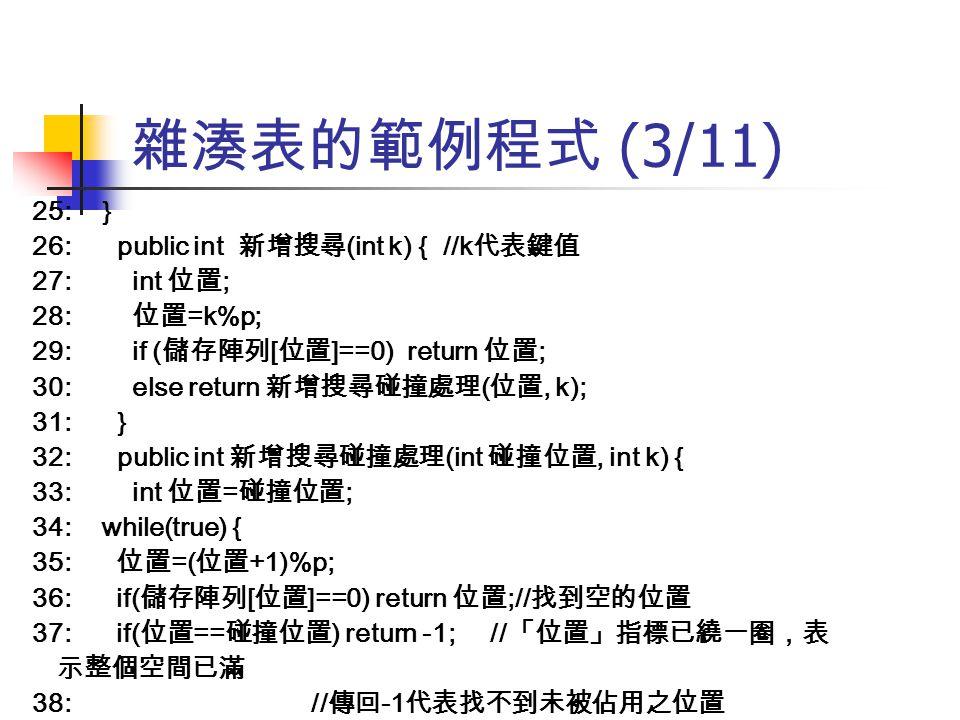 雜湊表的範例程式 (3/11) 25: } 26: public int 新增搜尋 (int k) { //k 代表鍵值 27: int 位置 ; 28: 位置 =k%p; 29: if ( 儲存陣列 [ 位置 ]==0) return 位置 ; 30: else return 新增搜尋碰撞處理 (